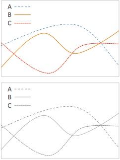 Chart using both colour and line texture to convey information